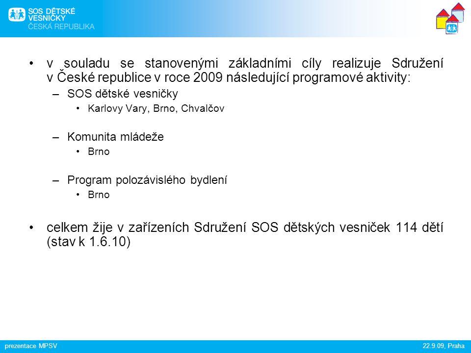 prezentace MPSV22.9.09, Praha hlavní principy SOS modelu náhradní rodinné péče –Matka každé dítě má pečujícího rodiče v roce 2008 začaly SOS dětské vesničky v ČR přijímat i pěstounské páry –Sourozenci děvčata a chlapci různého věku žijí společně jako bratři a sestry, biologičtí sourozenci jsou umístěni v jedné SOS rodině SOS dětské vesničky primárně přijímají děti z větších sourozeneckých skupin a etnických menšin –Dům každá rodina vytváří svůj vlastní domov –Vesnička SOS rodiny žijí společně a spoluvytváří podpůrné prostředí SOS vesničky