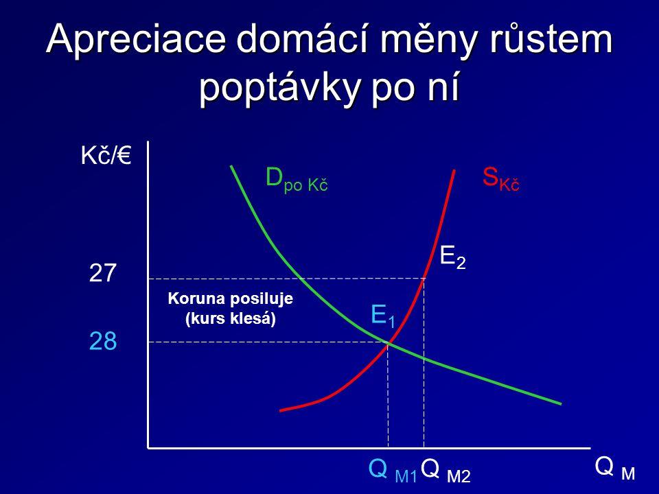 Apreciace domácí měny růstem poptávky po ní Kč/€ D po Kč S Kč E1 E1 28 27 Q M1 Q M Q M2 E 2 Koruna posiluje (kurs klesá)