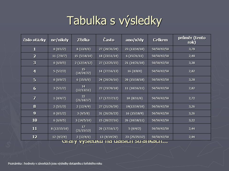 Tabulka s výsledky Grafy výsledků na dalších stránkách... Poznámka : hodnoty v závorkách jsou výsledky dotazníku z loňského roku č í slo otázky ne/nik