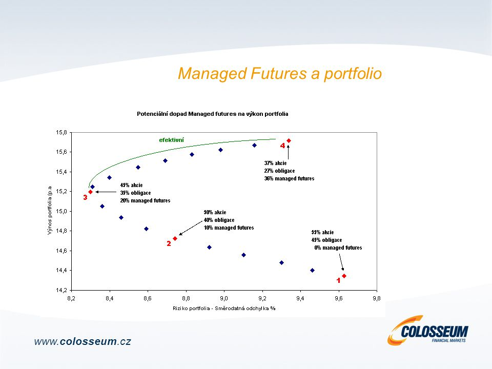 Managed Futures a portfolio