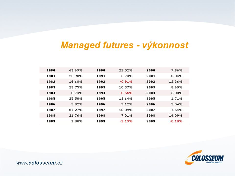 Managed futures - výkonnost