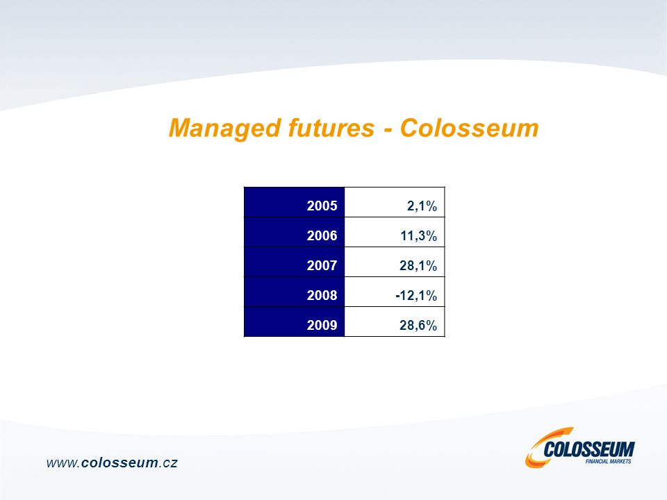 Managed futures - Colosseum www.colosseum.cz 20052,1% 200611,3% 200728,1% 2008-12,1% 200928,6%