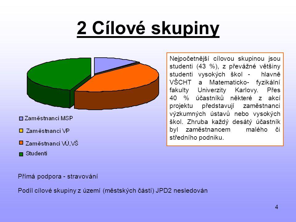4 2 Cílové skupiny Přímá podpora - stravování Podíl cílové skupiny z území (městských částí) JPD2 nesledován Nejpočetnější cílovou skupinou jsou studenti (43 %), z převážné většiny studenti vysokých škol - hlavně VŠCHT a Matematicko- fyzikální fakulty Univerzity Karlovy.