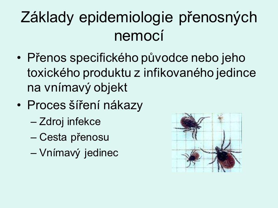 Základy epidemiologie přenosných nemocí Přenos specifického původce nebo jeho toxického produktu z infikovaného jedince na vnímavý objekt Proces šíření nákazy –Zdroj infekce –Cesta přenosu –Vnímavý jedinec