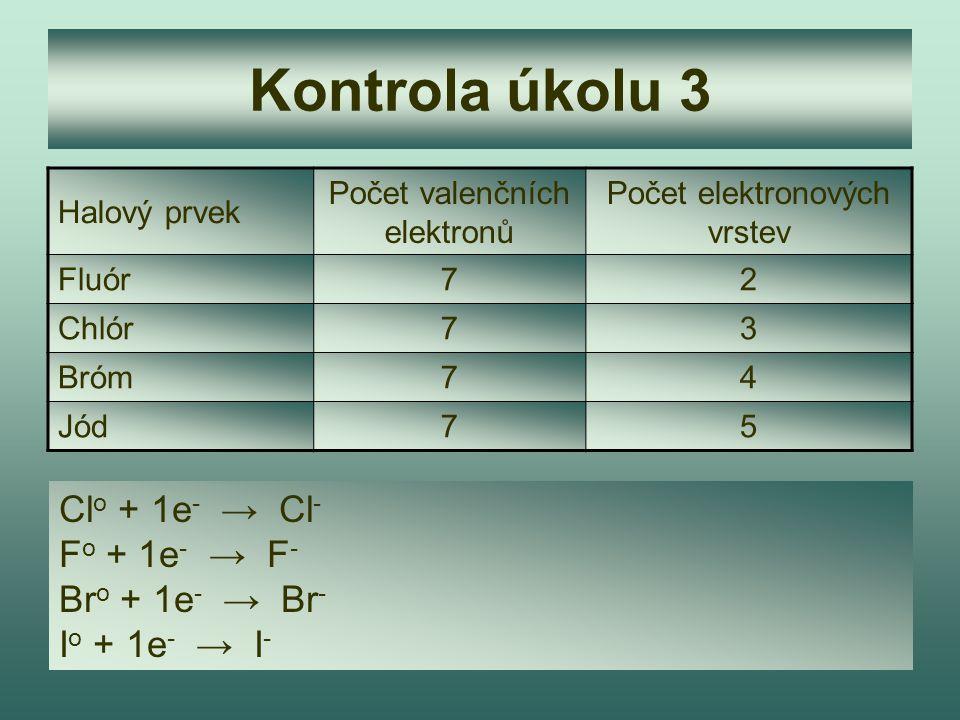Kontrola úkolu 3 Halový prvek Počet valenčních elektronů Počet elektronových vrstev Fluór72 Chlór73 Bróm74 Jód75 Cl o + 1e - → Cl - F o + 1e - → F - B