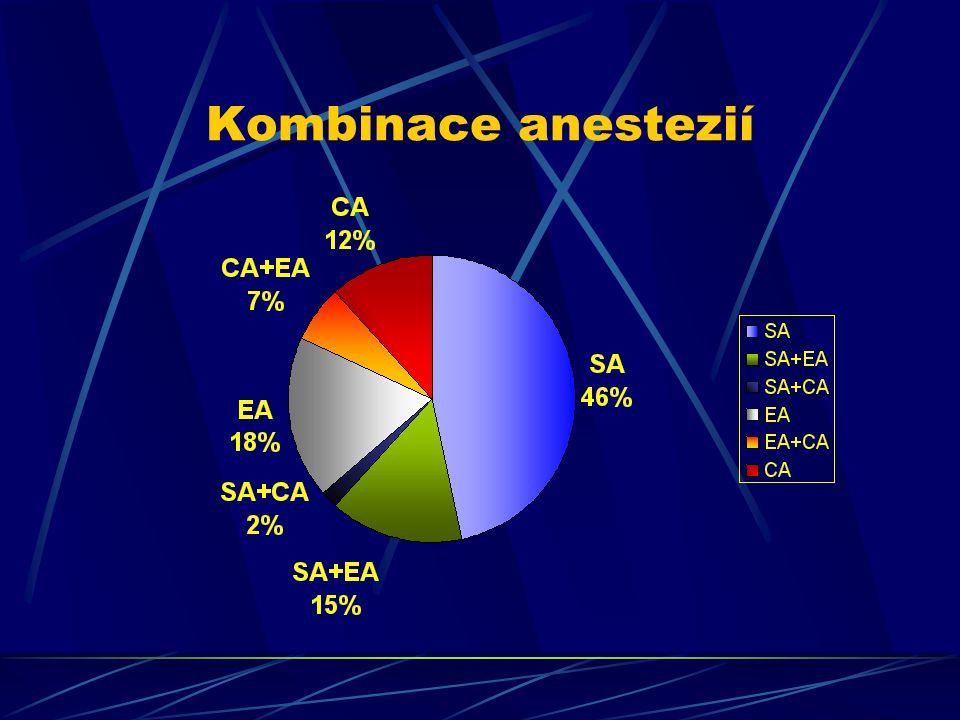 Kombinace anestezií