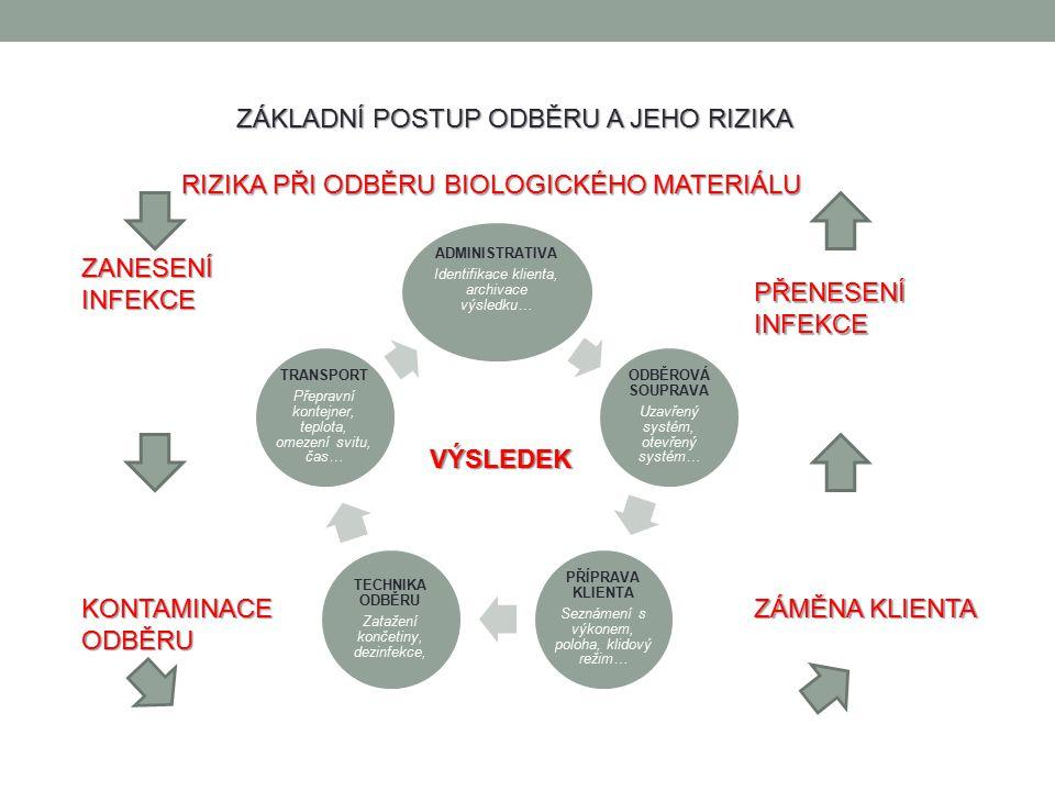 ZÁKLADNÍ DRUHY VYŠETŘENÍ BIOLOGICKÉHO MATERIÁLU BIOCHEMICKÉ HEMATOLOGICKÉ HEMOKOAGULAČNÍ MIKROBILOGICKÉ CYTOLOGICKÉ HISTOLOGICKÉ PARAZITOLOGICKÉ IZOSÉROLOGICKÉ GENETICKÉ