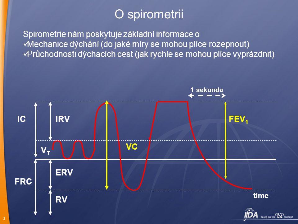 3 FRC time O spirometrii ERV RV IRVIC VC VTVT FEV 1 1 sekunda Spirometrie nám poskytuje základní informace o Mechanice dýchání (do jaké míry se mohou plíce rozepnout) Průchodnosti dýchacích cest (jak rychle se mohou plíce vyprázdnit)