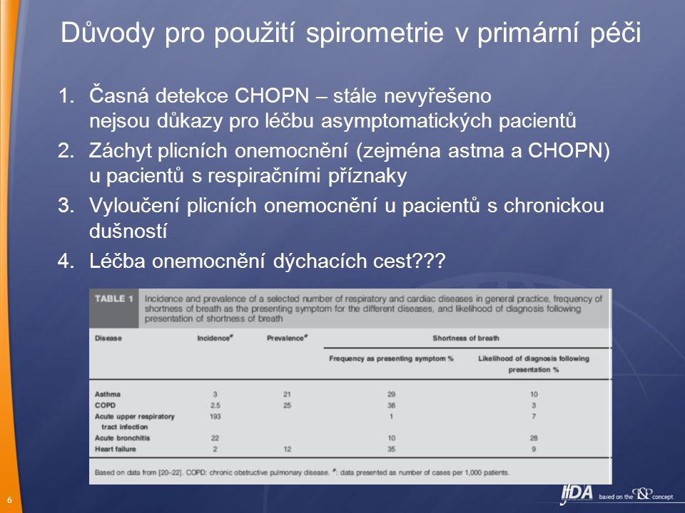 6 Důvody pro použití spirometrie v primární péči 1.Časná detekce CHOPN – stále nevyřešeno nejsou důkazy pro léčbu asymptomatických pacientů 2.Záchyt plicních onemocnění (zejména astma a CHOPN) u pacientů s respiračními příznaky 3.Vyloučení plicních onemocnění u pacientů s chronickou dušností 4.Léčba onemocnění dýchacích cest???