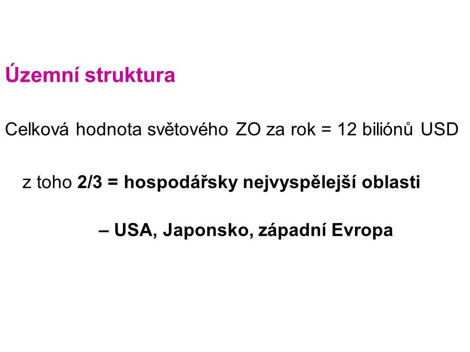 Územní struktura Celková hodnota světového ZO za rok = 12 biliónů USD z toho 2/3 = hospodářsky nejvyspělejší oblasti – USA, Japonsko, západní Evropa