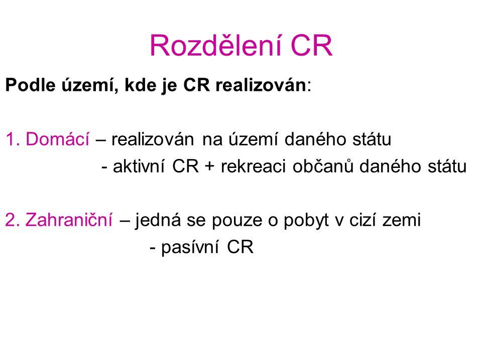 Rozdělení CR Podle území, kde je CR realizován: 1. Domácí – realizován na území daného státu - aktivní CR + rekreaci občanů daného státu 2. Zahraniční