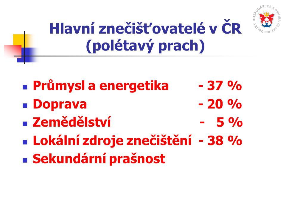 Hlavní znečišťovatelé v ČR (polétavý prach) Průmysl a energetika - 37 % Doprava - 20 % Zemědělství - 5 % Lokální zdroje znečištění - 38 % Sekundární prašnost