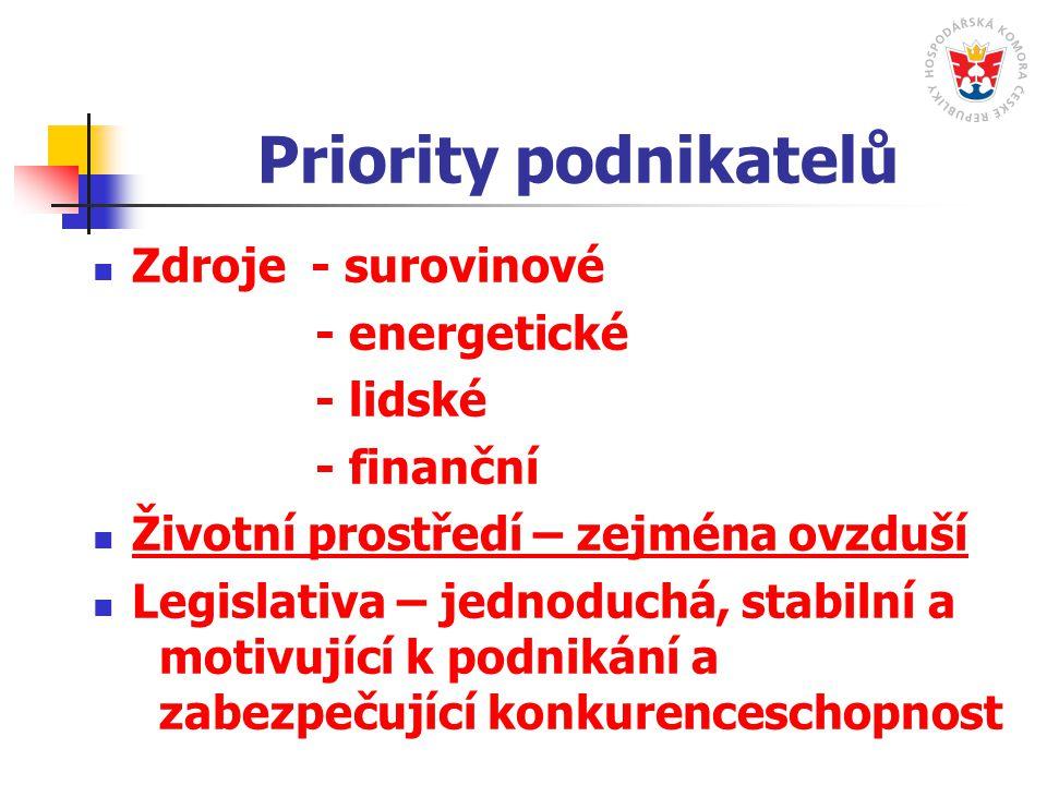 Priority podnikatelů Zdroje - surovinové - energetické - lidské - finanční Životní prostředí – zejména ovzduší Legislativa – jednoduchá, stabilní a motivující k podnikání a zabezpečující konkurenceschopnost