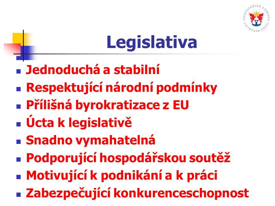 Legislativa Jednoduchá a stabilní Respektující národní podmínky Přílišná byrokratizace z EU Úcta k legislativě Snadno vymahatelná Podporující hospodářskou soutěž Motivující k podnikání a k práci Zabezpečující konkurenceschopnost