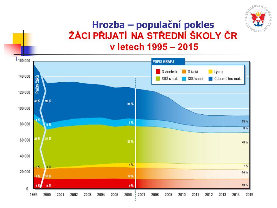 Hrozba – populační pokles ŽÁCI PŘIJATÍ NA STŘEDNÍ ŠKOLY ČR v letech 1995 – 2015