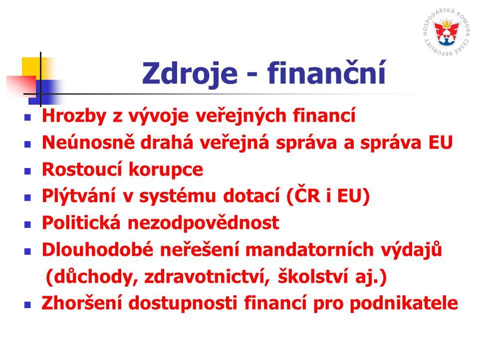 Zdroje - finanční Hrozby z vývoje veřejných financí Neúnosně drahá veřejná správa a správa EU Rostoucí korupce Plýtvání v systému dotací (ČR i EU) Politická nezodpovědnost Dlouhodobé neřešení mandatorních výdajů (důchody, zdravotnictví, školství aj.) Zhoršení dostupnosti financí pro podnikatele