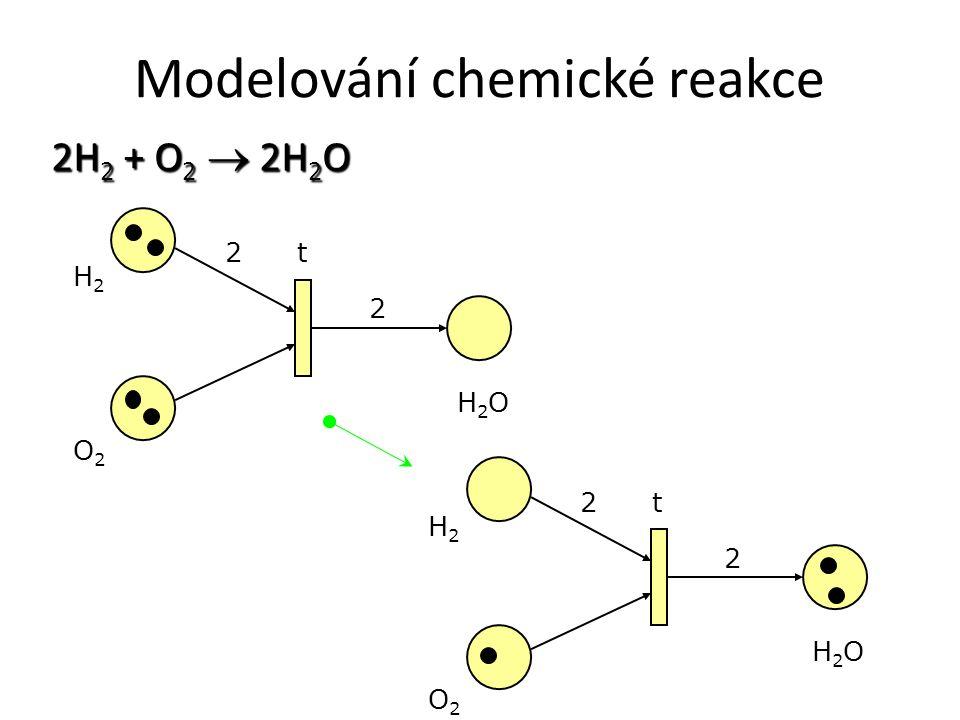 Modelování chemické reakce 2H 2 + O 2  2H 2 O H2H2 O2O2 H2OH2O t 2 2 H2H2 O2O2 H2OH2O t 2 2