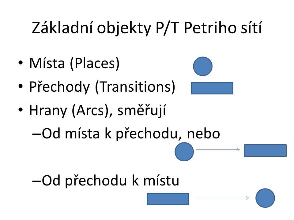Základní objekty P/T Petriho sítí Místa (Places) Přechody (Transitions) Hrany (Arcs), směřují – Od místa k přechodu, nebo – Od přechodu k místu