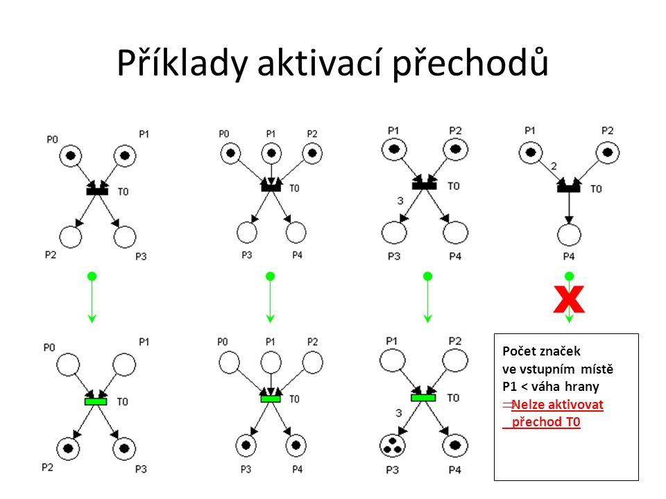 Efektivní konflikt Chování Petriho sítě po aktivaci přechodu může být nejednoznačné (nedeterministické) Úkolem Petriho sítí není tento konflikt řešit