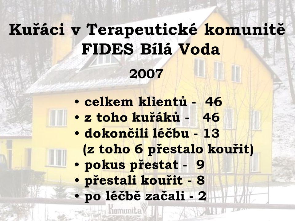 Kuřáci v Terapeutické komunitě FIDES Bílá Voda 2007 celkem klientů - 46 z toho kuřáků - 46 dokončili léčbu - 13 (z toho 6 přestalo kouřit) pokus přest