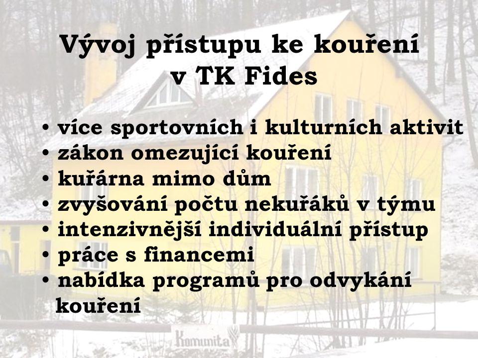 Vývoj přístupu ke kouření v TK Fides více sportovních i kulturních aktivit zákon omezující kouření kuřárna mimo dům zvyšování počtu nekuřáků v týmu in