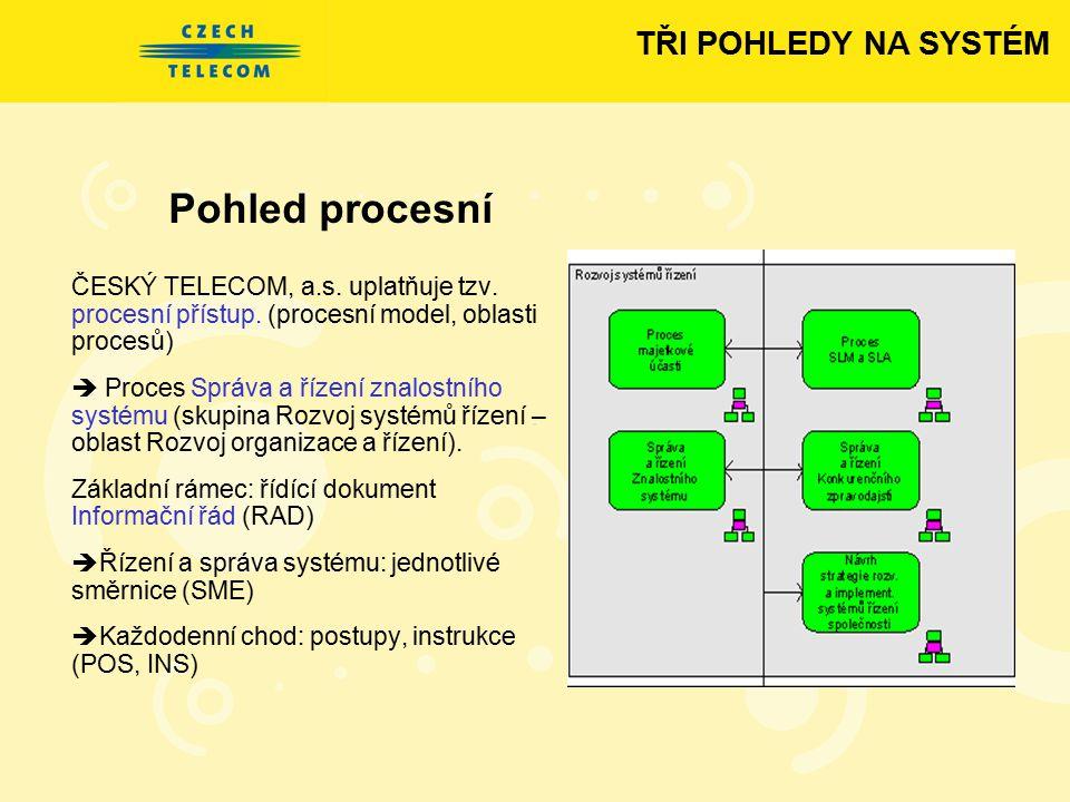 Pohled procesní ČESKÝ TELECOM, a.s. uplatňuje tzv. procesní přístup. (procesní model, oblasti procesů)  Proces Správa a řízení znalostního systému (s