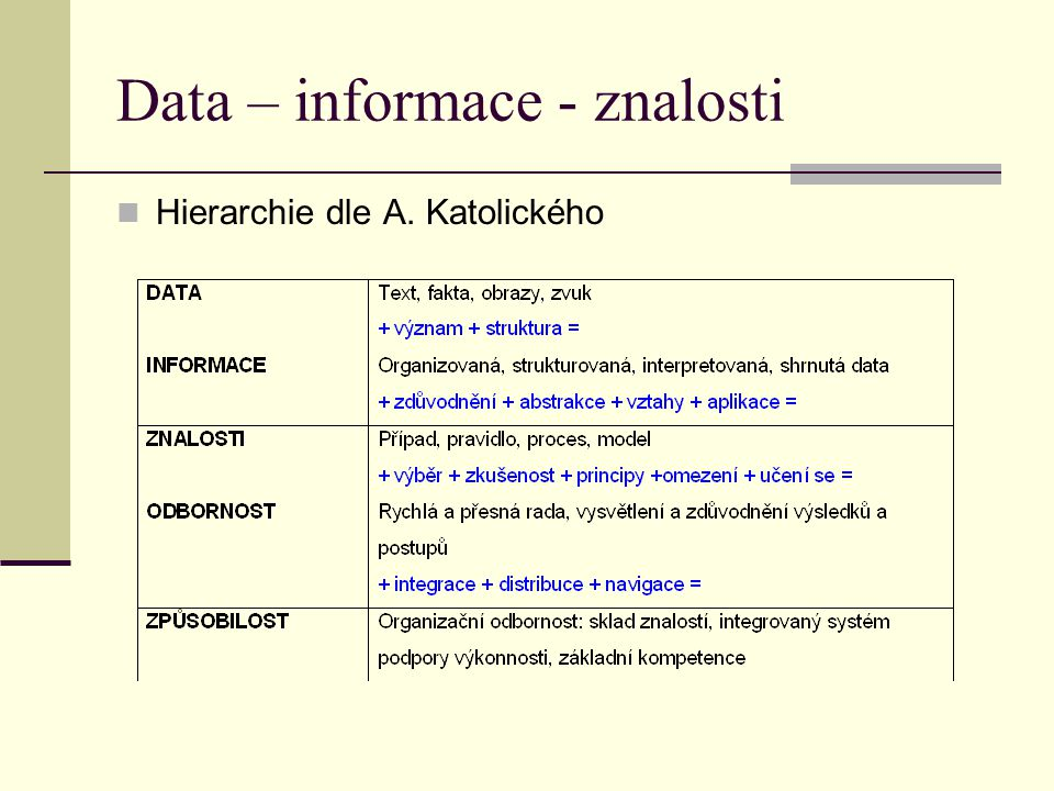 Více o znalostech Znalosti tacitní (implicitní, mlčenlivé, tiché) x znalosti explicitní Znalostní hodnotový řetězec