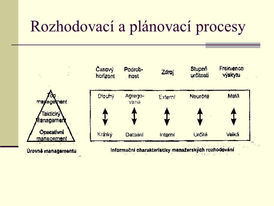 Rozhodovací a plánovací procesy