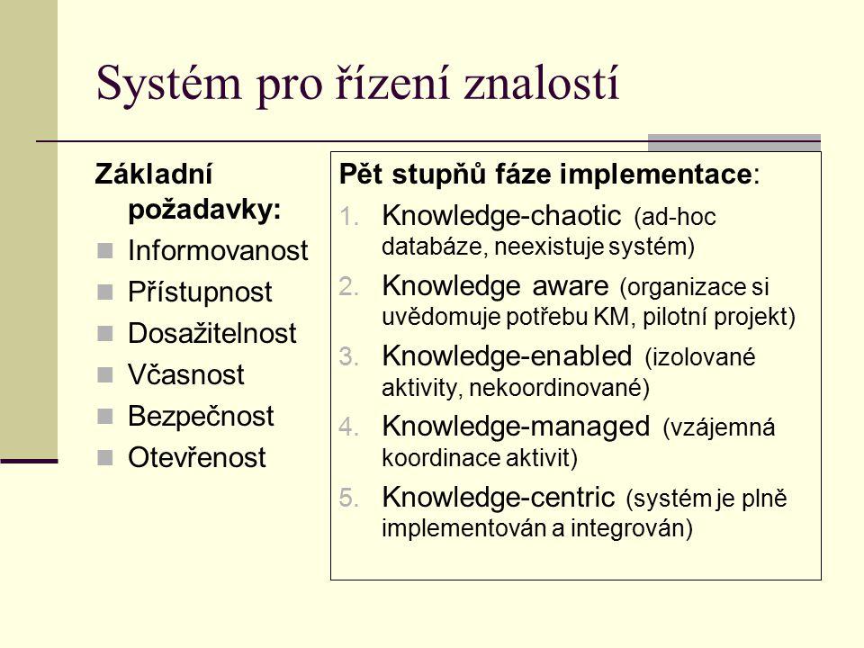 Systém pro řízení znalostí Základní požadavky: Informovanost Přístupnost Dosažitelnost Včasnost Bezpečnost Otevřenost Pět stupňů fáze implementace: 1.