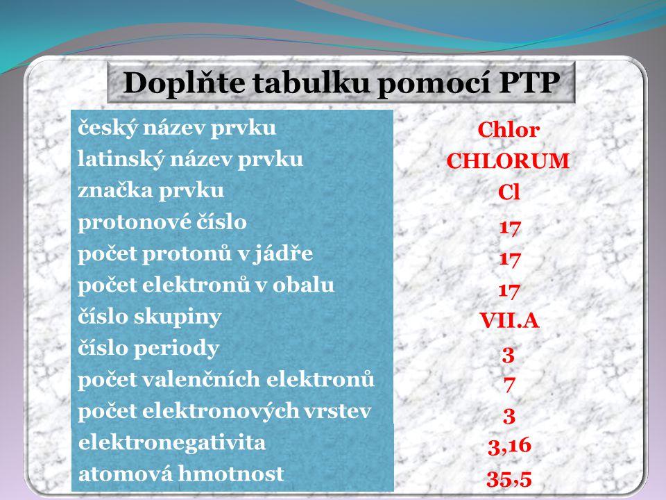 Doplňte tabulku pomocí PTP Chlor CHLORUM Cl 17 VII.A 3 7 3 35,5 3,16 český název prvku latinský název prvku značka prvku protonové číslo počet protonů v jádře počet elektronů v obalu číslo skupiny číslo periody počet valenčních elektronů počet elektronových vrstev elektronegativita atomová hmotnost