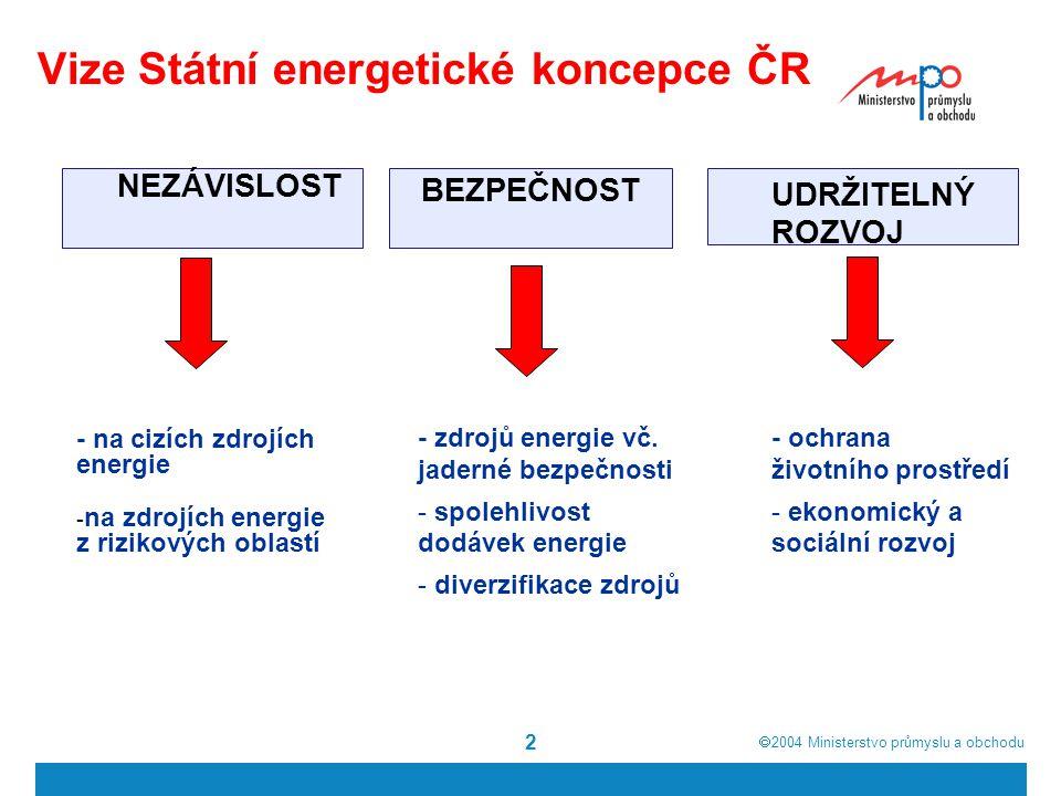  2004  Ministerstvo průmyslu a obchodu 2 Vize Státní energetické koncepce ČR NEZÁVISLOST BEZPEČNOST UDRŽITELNÝ ROZVOJ - na cizích zdrojích energie - na zdrojích energie z rizikových oblastí - zdrojů energie vč.