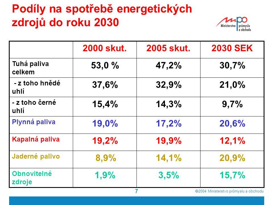  2004  Ministerstvo průmyslu a obchodu 8 Podíly na spotřebě PEZ v ČR ČR (2005, SEK)ČR (2005) Plynná paliva 17% Kapalná paliva 19% Jaderné palivo 14% Obnovitelné zdroje 4% Tuhá paliva 47% ČR (2030, SEK)