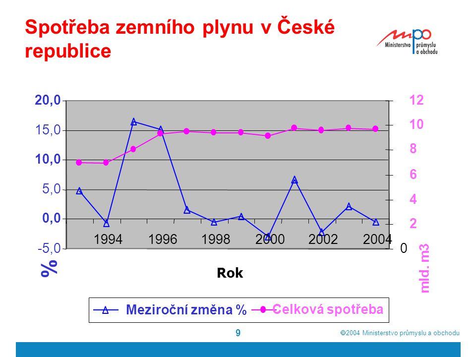  2004  Ministerstvo průmyslu a obchodu 9 Spotřeba zemního plynu v České republice -5,0 0,0 5,0 10,0 15,0 20,0 199419961998200020022004 Rok % 0 2 4 6 8 10 12 mld.