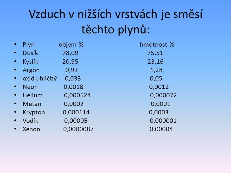 Vzduch v nižších vrstvách je směsí těchto plynů: Plyn objem % hmotnost % Dusík 78,09 75,51 Kyslík 20,95 23,16 Argon 0,93 1,28 oxid uhličitý 0,033 0,05