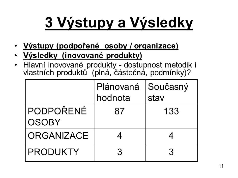 11 3 Výstupy a Výsledky Výstupy (podpořené osoby / organizace) Výsledky (inovované produkty) Hlavní inovované produkty - dostupnost metodik i vlastních produktů (plná, částečná, podmínky).