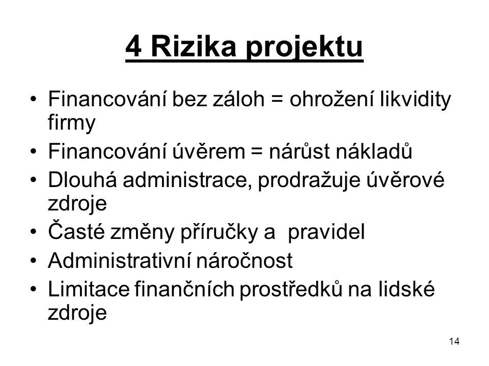 14 4 Rizika projektu Financování bez záloh = ohrožení likvidity firmy Financování úvěrem = nárůst nákladů Dlouhá administrace, prodražuje úvěrové zdro