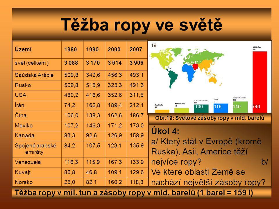 Těžba ropy ve světě Území1980199020002007 svět (celkem )3 0883 1703 6143 906 Saúdská Arábie509,8342,6456,3493,1 Rusko509,8515,9323,3491,3 USA480,2416,
