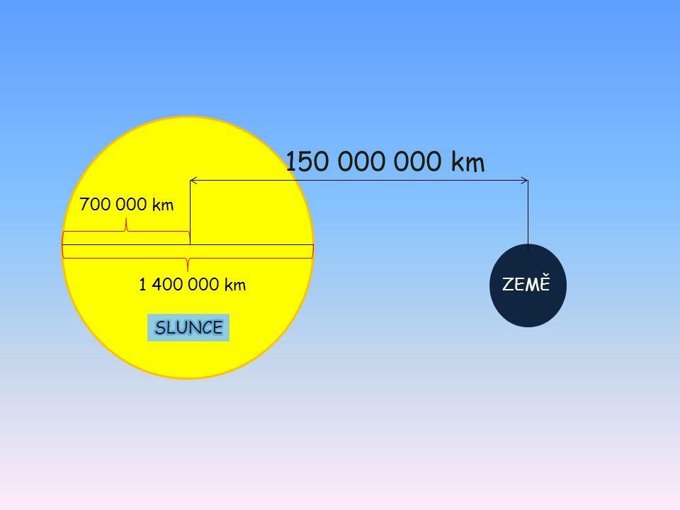 1 400 000 km 700 000 km 150 000 000 km ZEMĚ