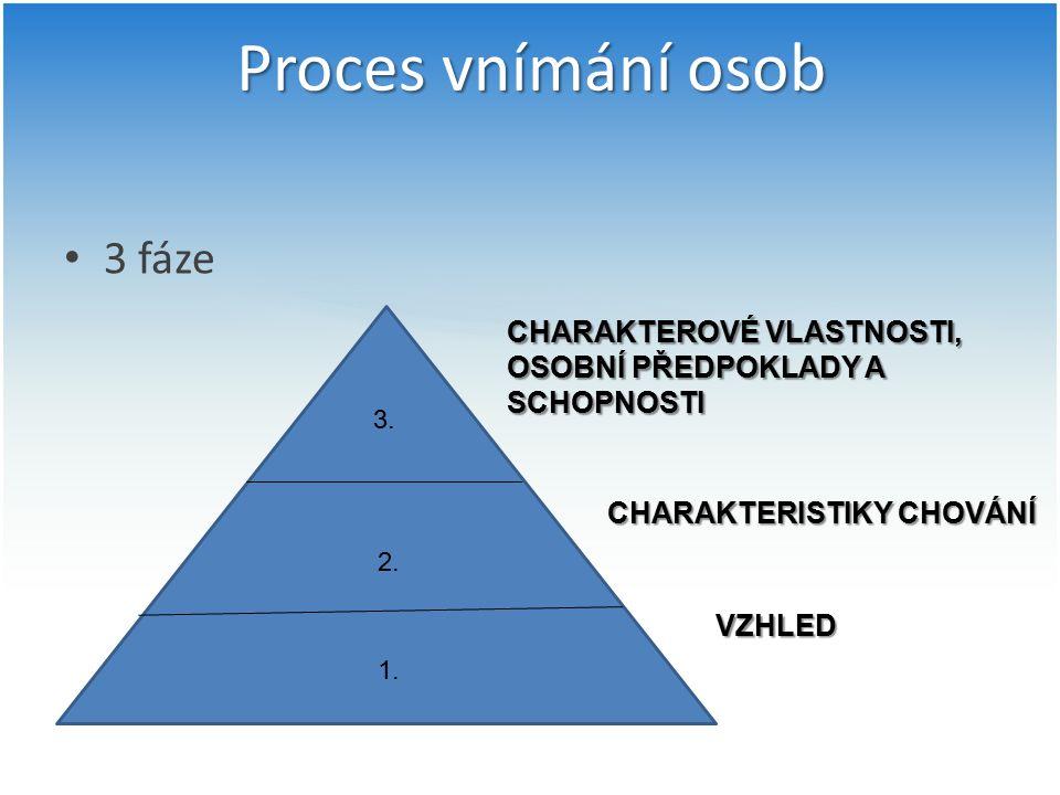 Proces vnímání osob 3 fáze VZHLED CHARAKTERISTIKY CHOVÁNÍ CHARAKTEROVÉ VLASTNOSTI, OSOBNÍ PŘEDPOKLADY A SCHOPNOSTI 1. 2. 3.