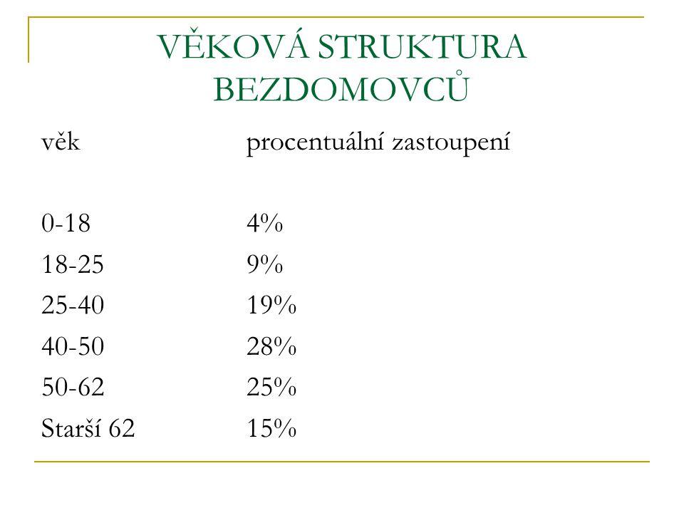 VĚKOVÁ STRUKTURA BEZDOMOVCŮ věkprocentuální zastoupení 0-18 4% 18-25 9% 25-40 19% 40-50 28% 50-62 25% Starší 62 15%