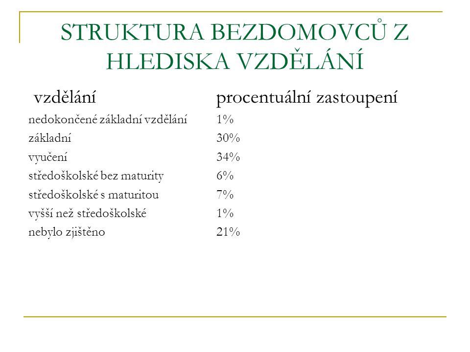 STRUKTURA BEZDOMOVCŮ Z HLEDISKA VZDĚLÁNÍ vzdělání procentuální zastoupení nedokončené základní vzdělání1% základní30% vyučení34% středoškolské bez mat