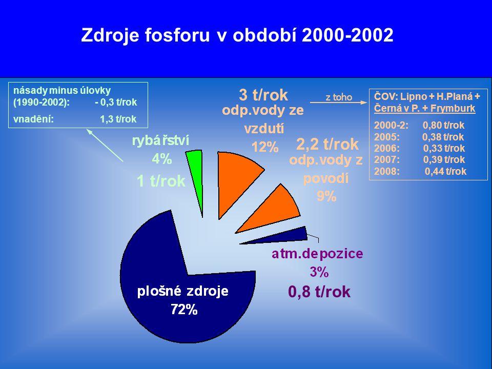 Zdroje fosforu v období 2000-2002 1 t/rok 3 t/rok 2,2 t/rok 0,8 t/rok ČOV: Lipno + H.Planá + Černá v P. + Frymburk 2000-2: 0,80 t/rok 2005: 0,38 t/rok