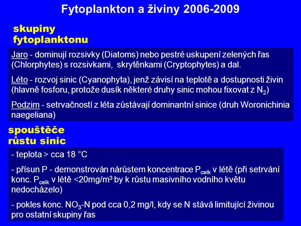 Fytoplankton a živiny 2006-2009 skupiny fytoplanktonu Jaro - dominují rozsivky (Diatoms) nebo pestré uskupení zelených řas (Chlorphytes) s rozsivkami,