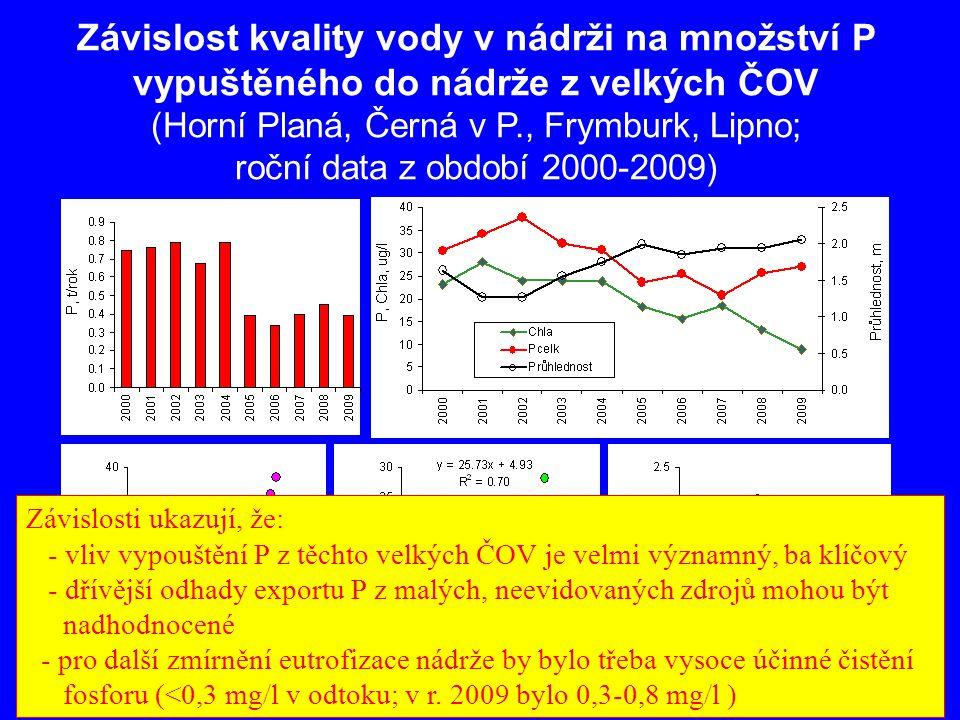 Závislost kvality vody v nádrži na množství P vypuštěného do nádrže z velkých ČOV (Horní Planá, Černá v P., Frymburk, Lipno; roční data z období 2000-2009) Závislosti ukazují, že: - vliv vypouštění P z těchto velkých ČOV je velmi významný, ba klíčový - dřívější odhady exportu P z malých, neevidovaných zdrojů mohou být nadhodnocené - pro další zmírnění eutrofizace nádrže by bylo třeba vysoce účinné čistění fosforu (<0,3 mg/l v odtoku; v r.