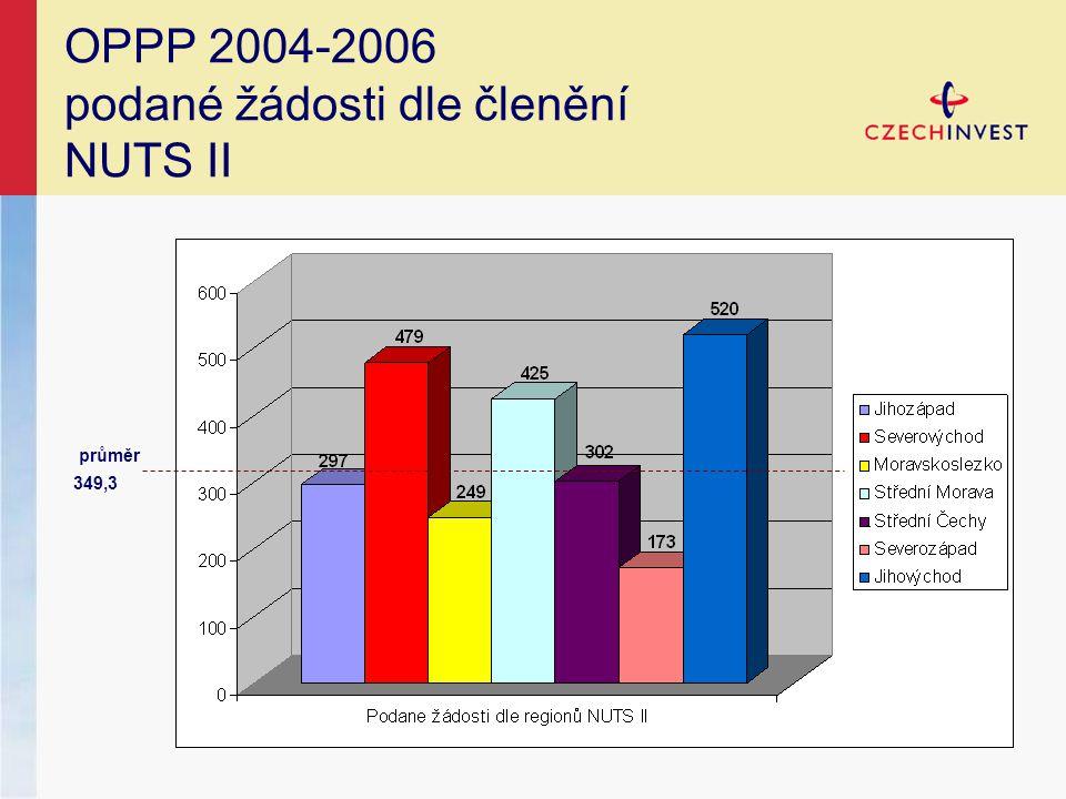 OPPP 2004-2006 podané žádosti dle členění NUTS II průměr 349,3