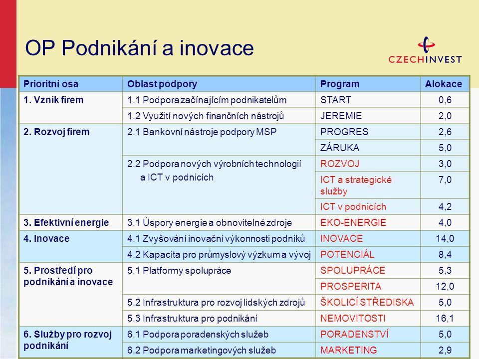 OP Podnikání a inovace Prioritní osaOblast podporyProgramAlokace 1.
