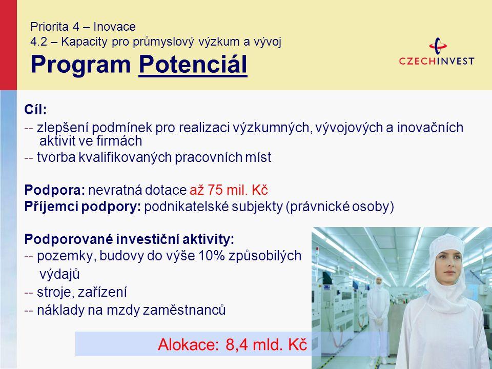 Priorita 4 – Inovace 4.2 – Kapacity pro průmyslový výzkum a vývoj Program Potenciál Cíl: -- zlepšení podmínek pro realizaci výzkumných, vývojových a inovačních aktivit ve firmách -- tvorba kvalifikovaných pracovních míst Podpora: nevratná dotace až 75 mil.