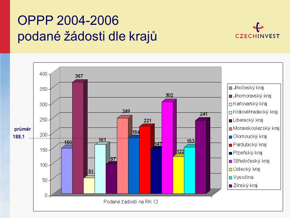 OPPP 2004-2006 podané žádosti dle krajů průměr 188,1