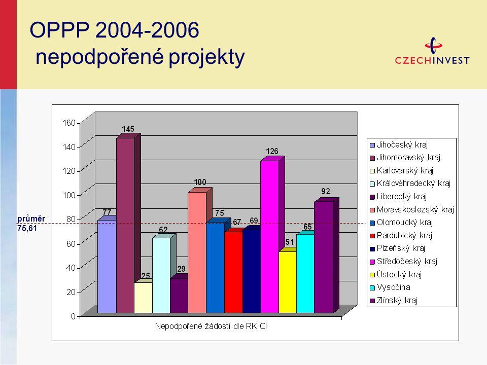 OPPP 2004-2006 nepodpořené projekty průměr 75,61