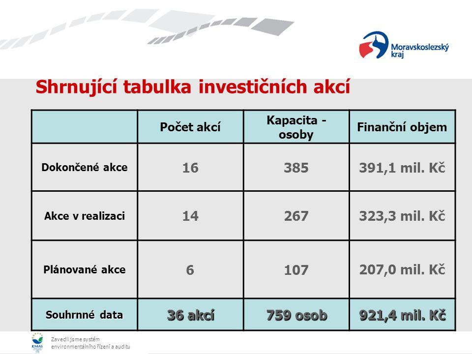 Zavedli jsme systém environmentálního řízení a auditu Shrnující tabulka investičních akcí Počet akcí Kapacita - osoby Finanční objem Dokončené akce 16385391,1 mil.